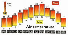 Egypt Weather - Average Monthly Air Temperatures and Hours of Sunshine in the Red Sea